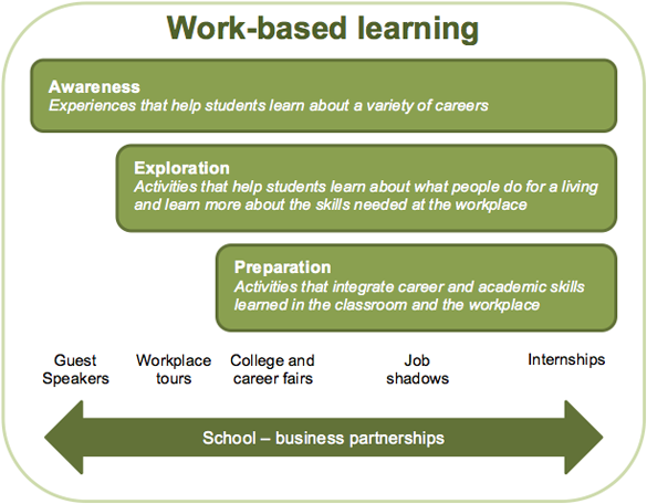 Work-based learning graphic